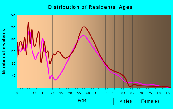 New Territory, Texas Age and Sex of Residents