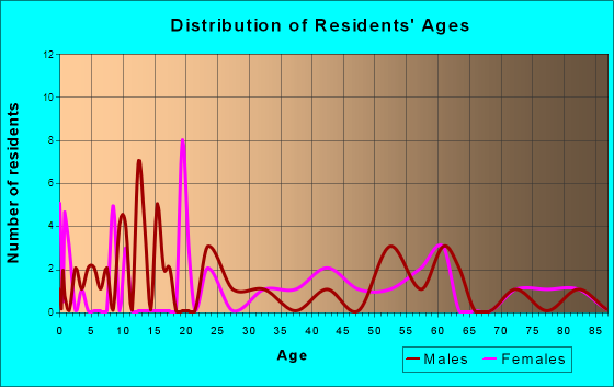 Oakhurst, Texas Age and Sex of Residents