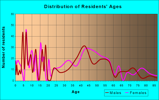 Olmos Park, Texas Age and Sex of Residents