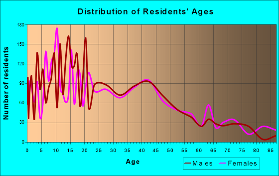 Richmond, Texas Age and Sex of Residents