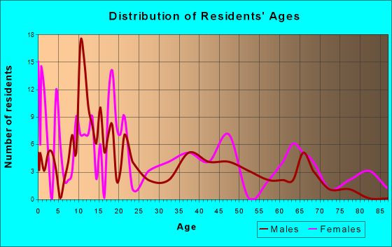 Roxton, Texas Age and Sex of Residents