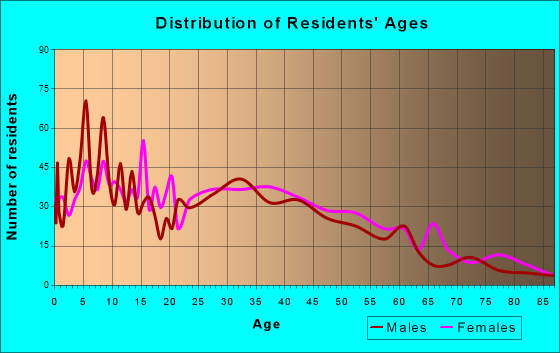Sanger, Texas Age and Sex of Residents