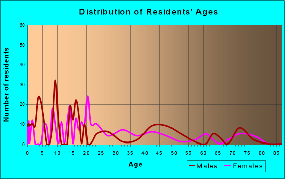 San Ignacio, Texas Age and Sex of Residents