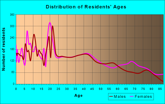 Seguin, Texas Age and Sex of Residents