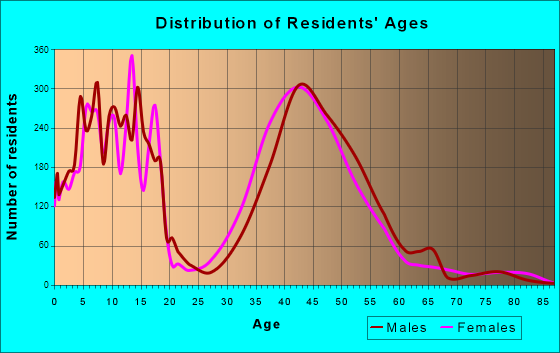 Southlake, Texas Age and Sex of Residents