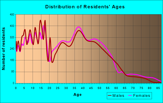 Spring, Texas Age and Sex of Residents
