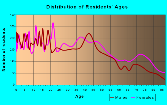 Texarkana, Texas Age and Sex of Residents
