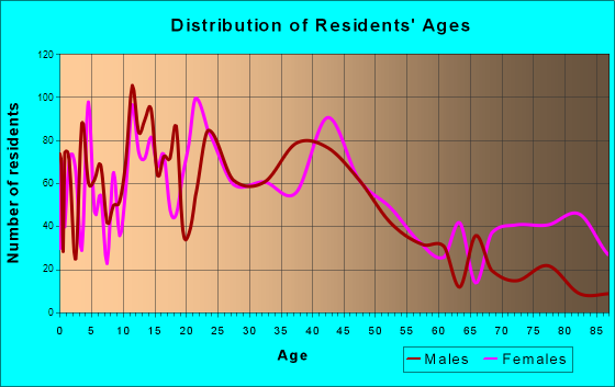 Tomball, Texas Age and Sex of Residents