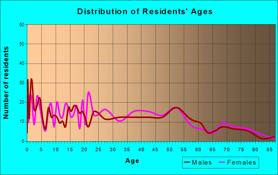Waskom, Texas Age and Sex of Residents