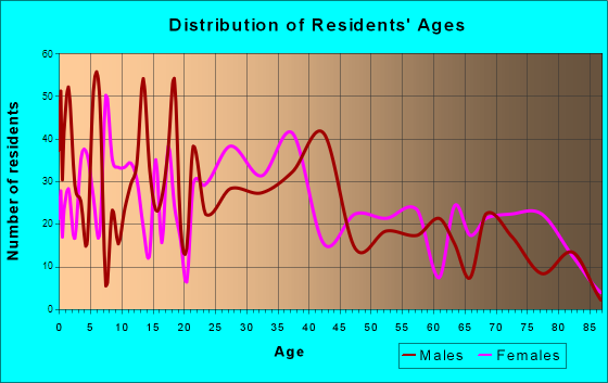 West Orange, Texas Age and Sex of Residents