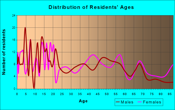 Wheeler, Texas Age and Sex of Residents