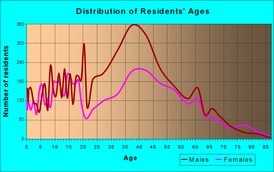 Norco, California Age and Sex of Residents