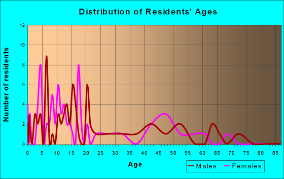 Lyman, Utah Age and Sex of Residents