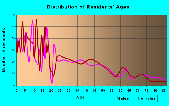 Nephi, Utah Age and Sex of Residents