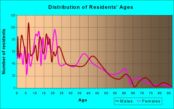 North Logan, Utah Age and Sex of Residents