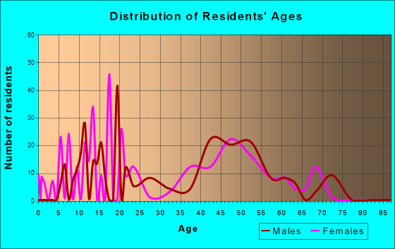 Occidental, California Age and Sex of Residents