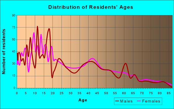 Providence, Utah Age and Sex of Residents