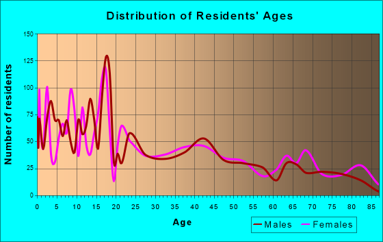 Richfield, Utah Age and Sex of Residents