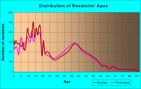 South Jordan, Utah Age and Sex of Residents