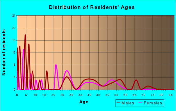 Timber Lakes, Utah Age and Sex of Residents