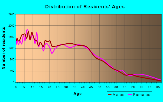 Ontario, California Age and Sex of Residents