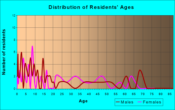 Vernon, Utah Age and Sex of Residents