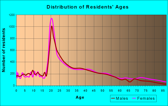 Burlington, Vermont Age and Sex of Residents
