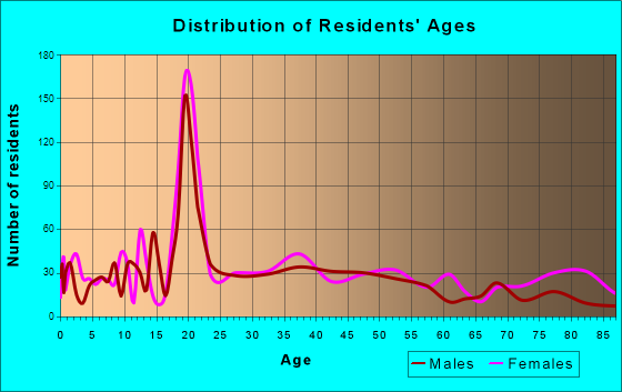 Bridgewater, Virginia Age and Sex of Residents