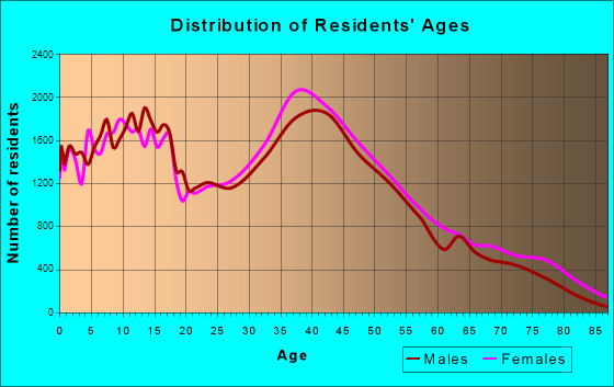 Chesapeake, Virginia Age and Sex of Residents