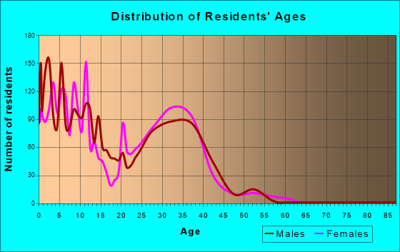 Fort Belvoir, Virginia Age and Sex of Residents