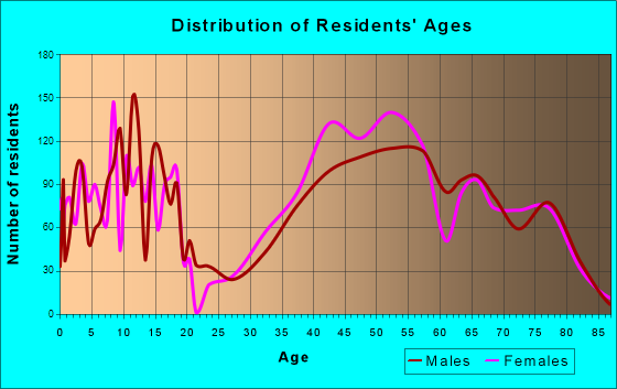 Palos Verdes Estates, California Age and Sex of Residents