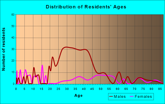 Greenville, Virginia Age and Sex of Residents