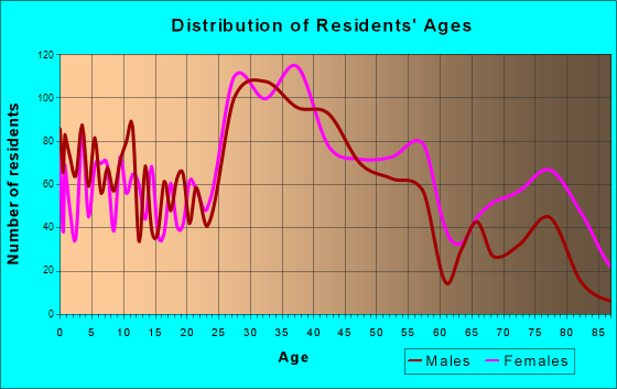 Lakeside, Virginia Age and Sex of Residents