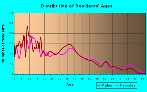 Patterson, California Age and Sex of Residents