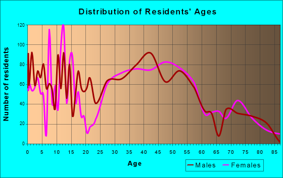 North Springfield, Virginia Age and Sex of Residents