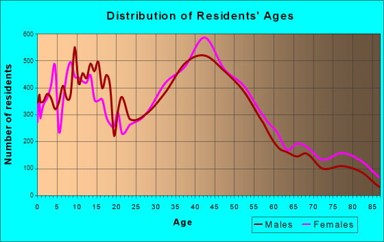 Petaluma, California Age and Sex of Residents