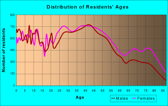 Roanoke, Virginia Age and Sex of Residents