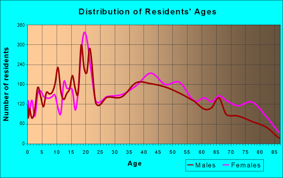 Salem, Virginia Age and Sex of Residents