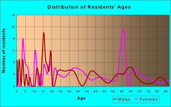 Sandy Level, Virginia Age and Sex of Residents