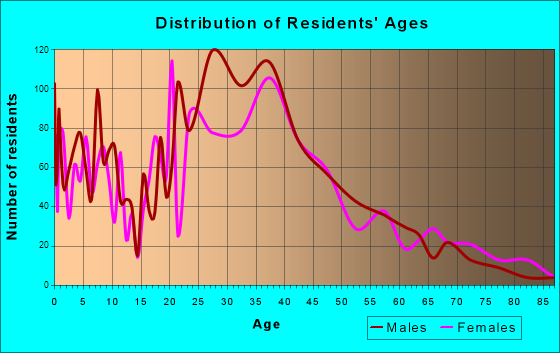 Seven Corners, Virginia Age and Sex of Residents