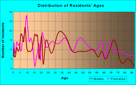 Tappahannock, Virginia Age and Sex of Residents