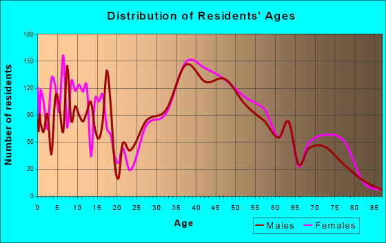 Vienna, Virginia Age and Sex of Residents