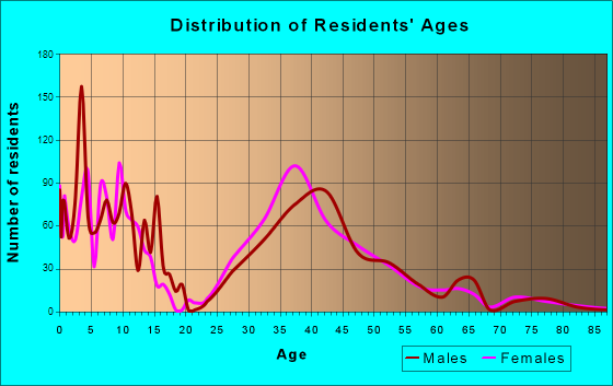 Wyndham, Virginia Age and Sex of Residents