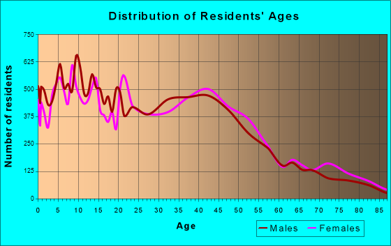 Pittsburg, California Age and Sex of Residents