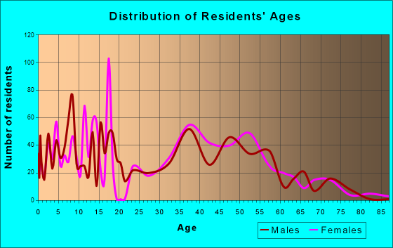 Barberton, Washington Age and Sex of Residents