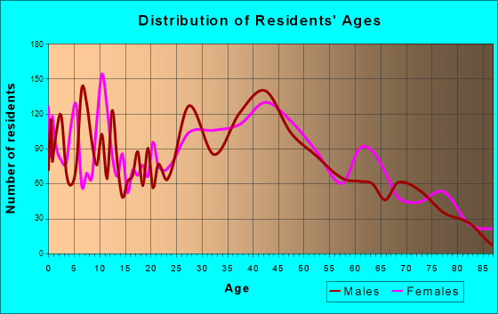 Bryn Mawr-Skyway, Washington Age and Sex of Residents