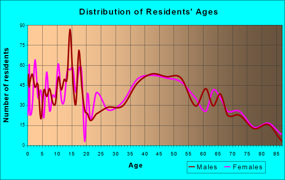 Clarkston Heights-Vineland, Washington Age and Sex of Residents