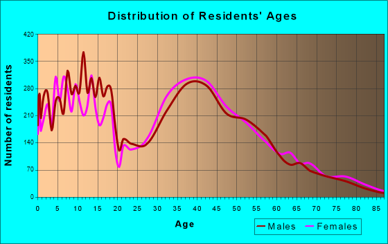 East Hill-Meridian, Washington Age and Sex of Residents