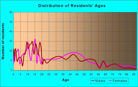 Eatonville, Washington Age and Sex of Residents