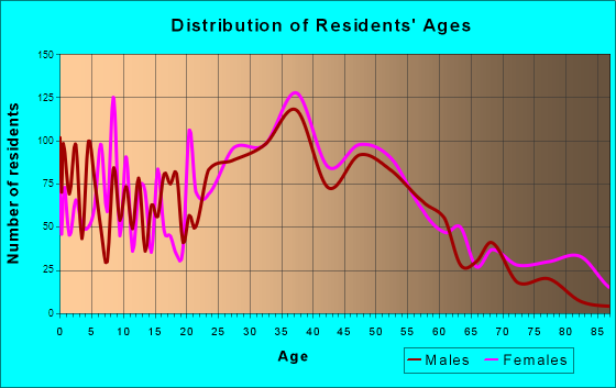 Issaquah, Washington Age and Sex of Residents